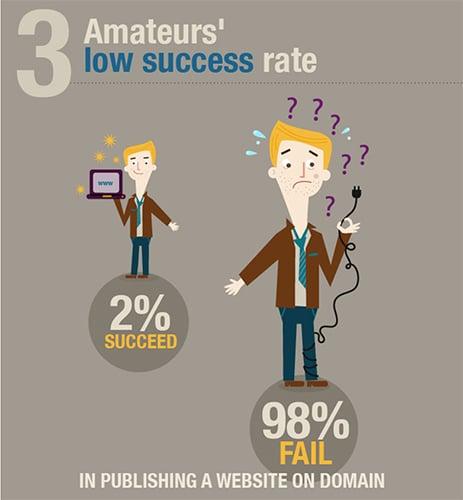 Amateur-Sucess
